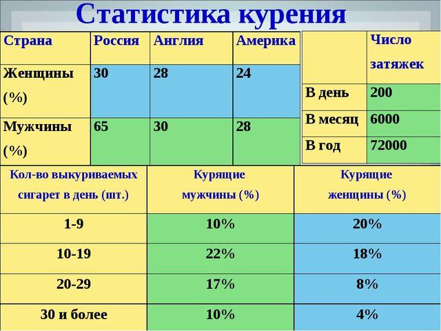 Статистика курения СтранаРоссияАнглияАмерика Женщины (%)302824 Мужчины...
