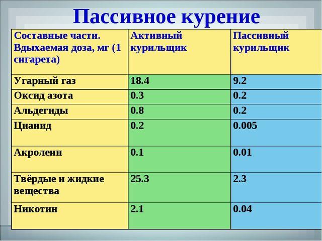 Пассивное курение Составные части. Вдыхаемая доза, мг (1 сигарета)Активный к...