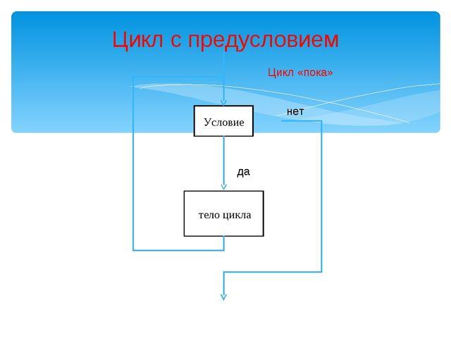 Условие Цикл с предусловием тело цикла да нет Цикл «пока»