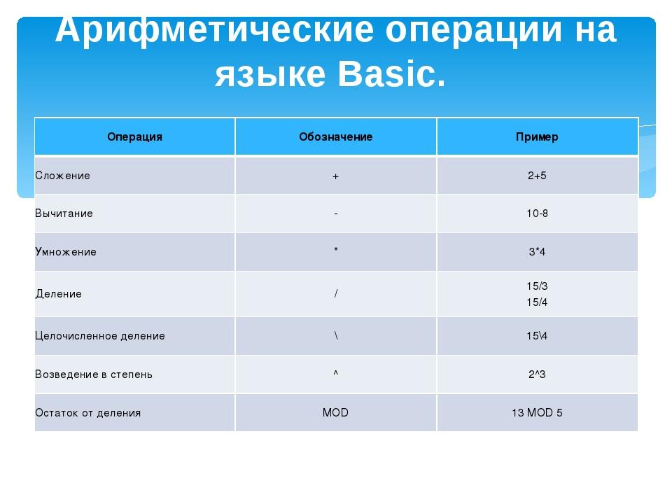 Арифметические операции на языке Basic. ОперацияОбозначениеПример Сложение...