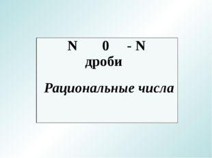 Рациональные числа N0- N дроби
