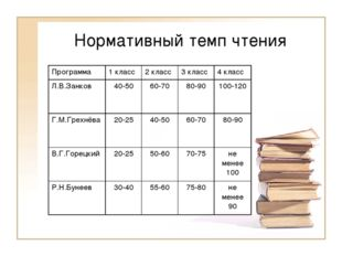 Нормативный темп чтения Программа1 класс2 класс3 класс4 класс Л.В.Занков