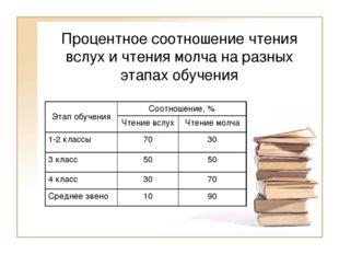 Процентное соотношение чтения вслух и чтения молча на разных этапах обучения