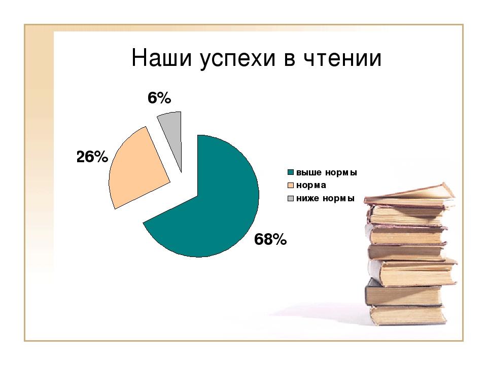 Наши успехи в чтении