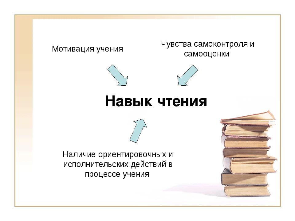 Навык чтения Мотивация учения Чувства самоконтроля и самооценки Наличие ориен...