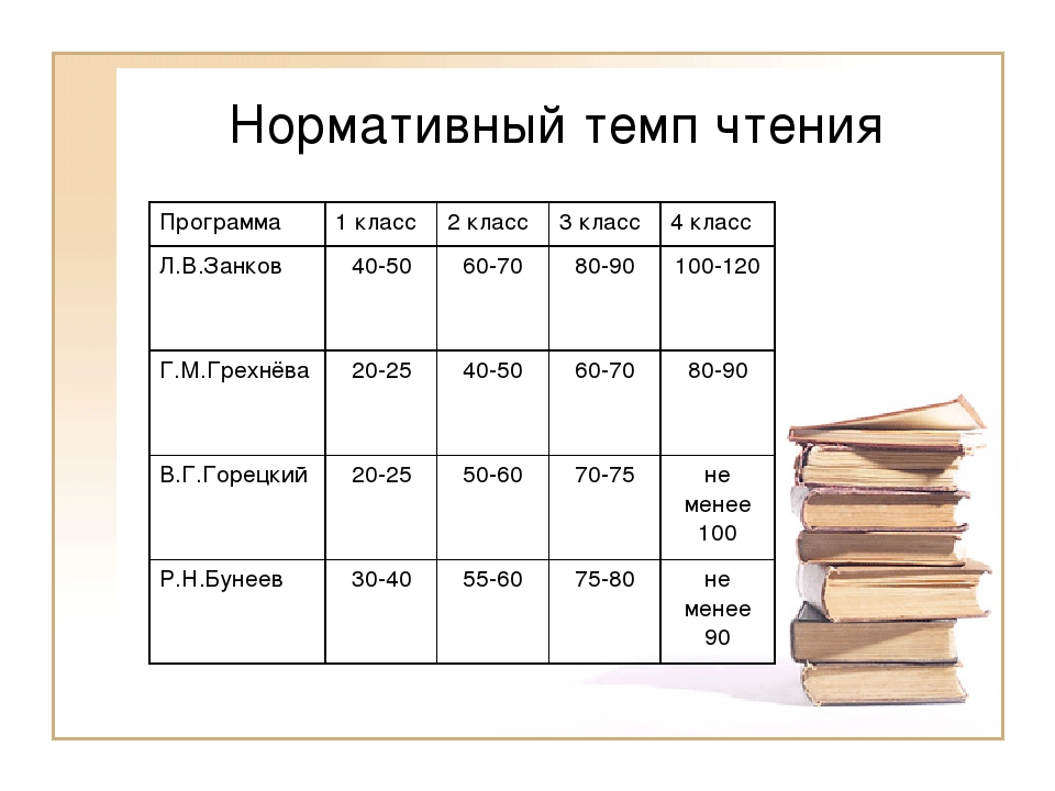 Нормативный темп чтения Программа1 класс2 класс3 класс4 класс Л.В.Занков...