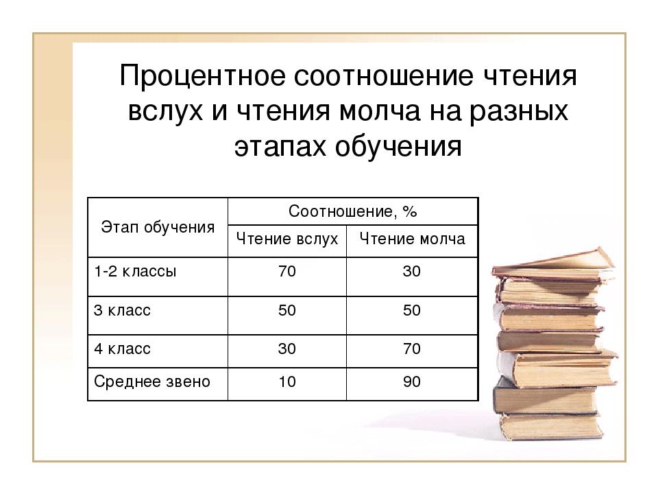 Процентное соотношение чтения вслух и чтения молча на разных этапах обучения...