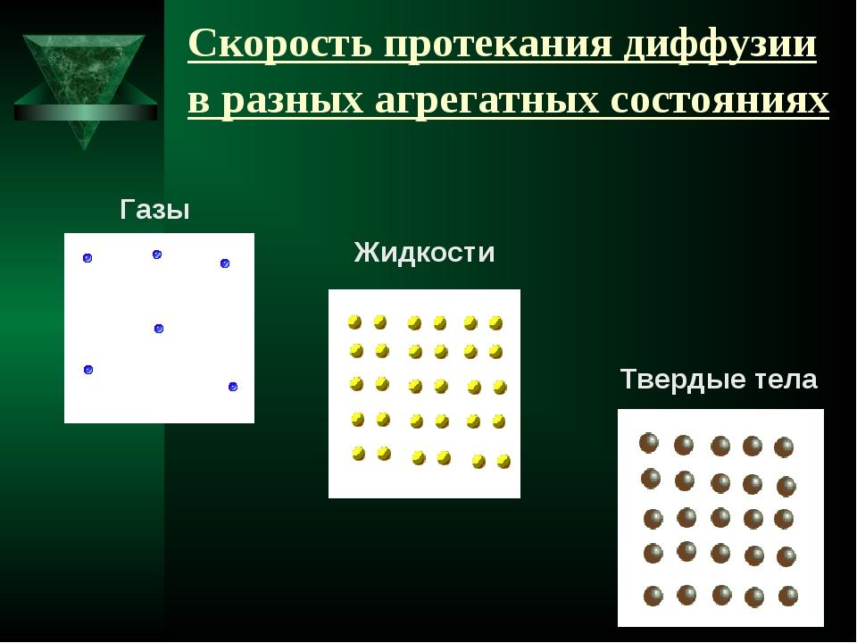 Скорость протекания диффузии в разных агрегатных состояниях