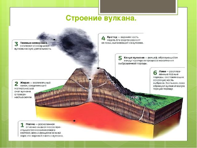 Строение вулкана.