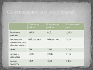 Соотношение сил двух армий Советские войска Германские войска Соотношение си