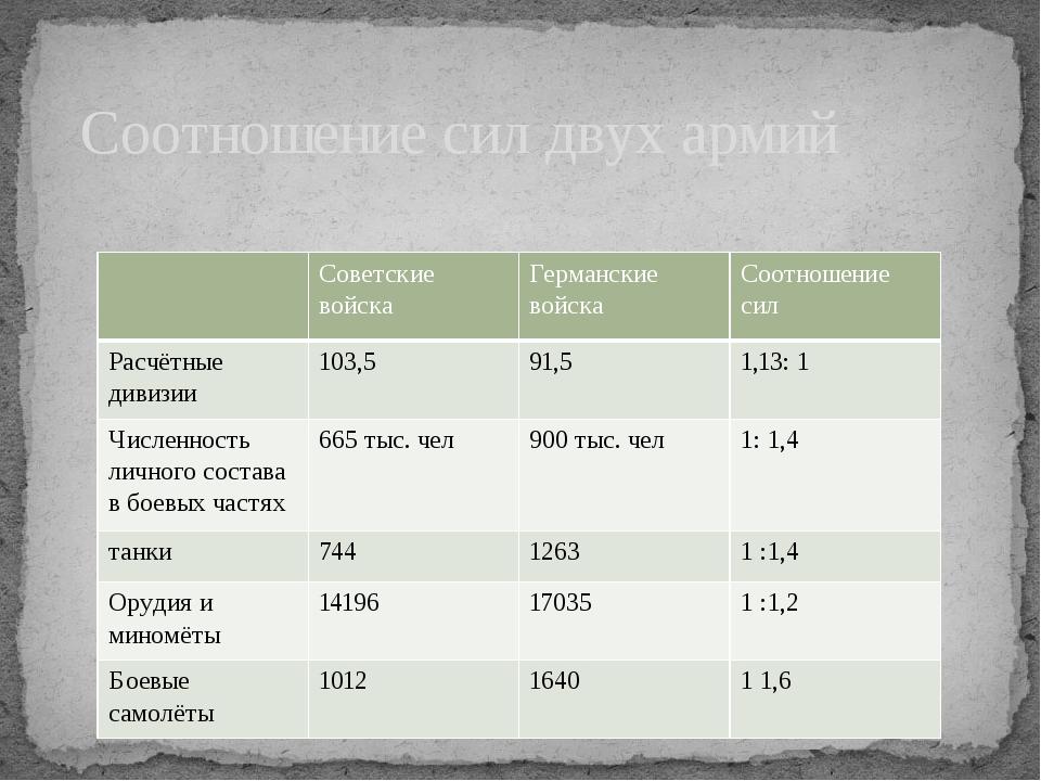 Соотношение сил двух армий Советские войска Германские войска Соотношение си...