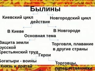 Былины Киевский цикл Новгородский цикл действие В Киеве В Новгороде Основная