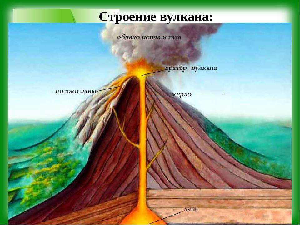Строение вулкана: