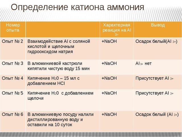 Определение катиона аммония Номер опыта Характерная реакция наAl3+ Вывод Опыт...