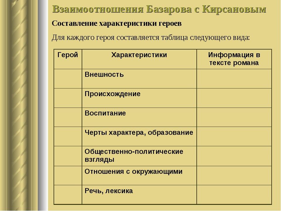 Взаимоотношения Базарова с Кирсановым Составление характеристики героев Для к...
