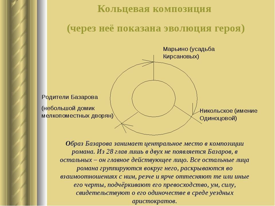 Кольцевая композиция (через неё показана эволюция героя) Никольское (имение О...