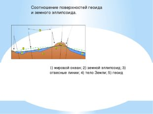 1) мировой океан; 2) земной эллипсоид; 3) отвесные линии; 4) тело Земли; 5) г