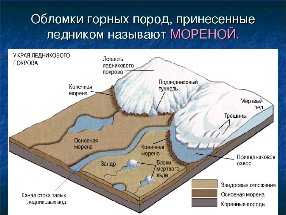 Обломки горных пород, принесенные ледником называют МОРЕНОЙ.
