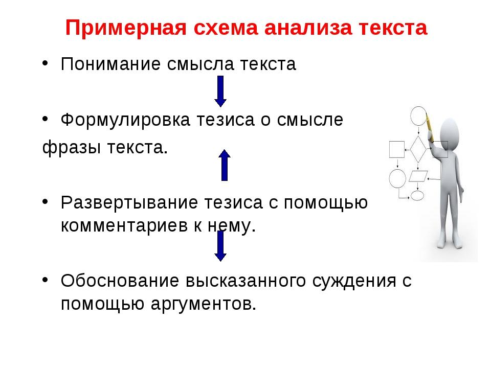 Примерная схема анализа текста Понимание смысла текста Формулировка тезиса о...