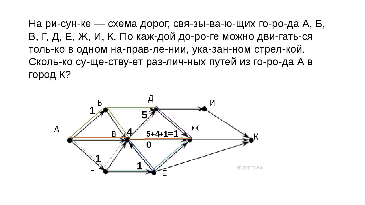 На рисунке— схема дорог, связывающих города А, Б, В, Г, Д, Е, Ж, И,...