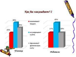 Как вас наказывают? 2 Ученики Родители 26% 39% 35% 27% 28% 45%