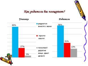 Как родители вас поощряют? Ученики Родители 60% 27% 3% 13% 31% 56%
