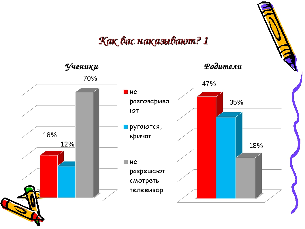 Как вас наказывают? 1 Ученики Родители 12% 18% 70% 18% 35% 47%