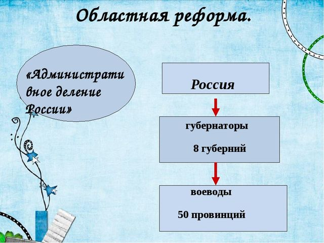 Областная реформа. Россия губернаторы 8 губерний воеводы 50 провинций «Админи...