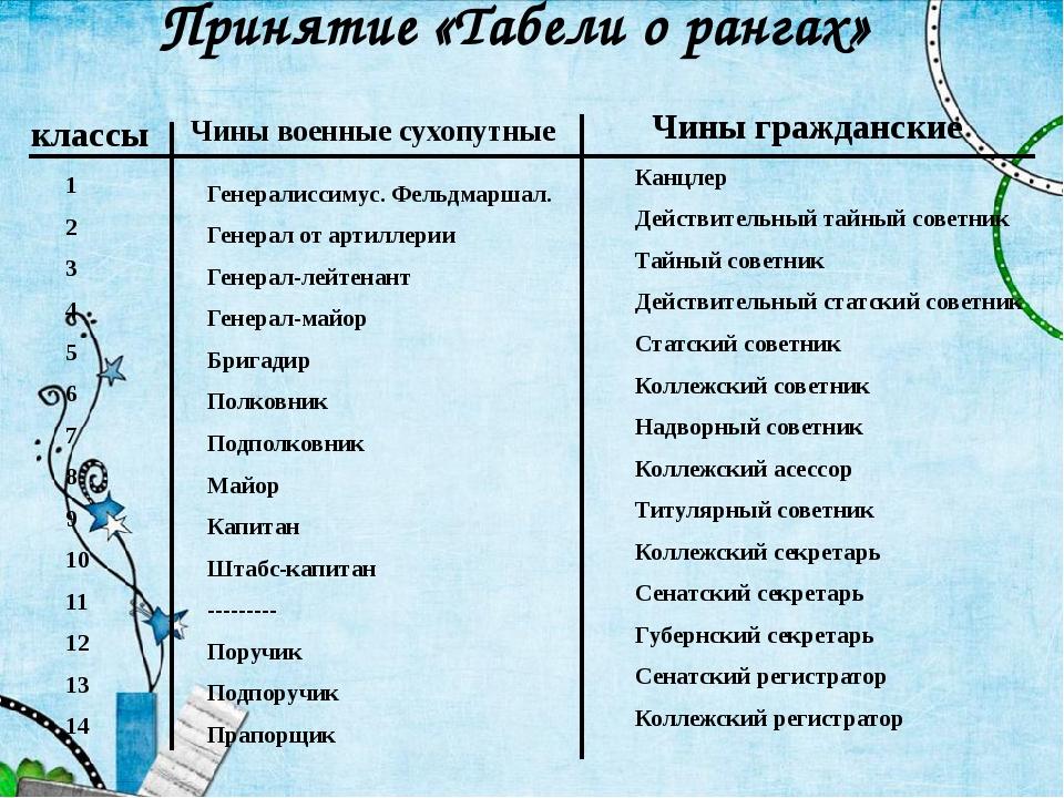 Принятие «Табели о рангах» классы Чины военные сухопутные Чины гражданские 1...