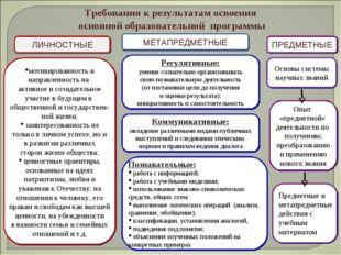 Требования к результатам освоения основной образовательной программы ЛИЧНОСТН
