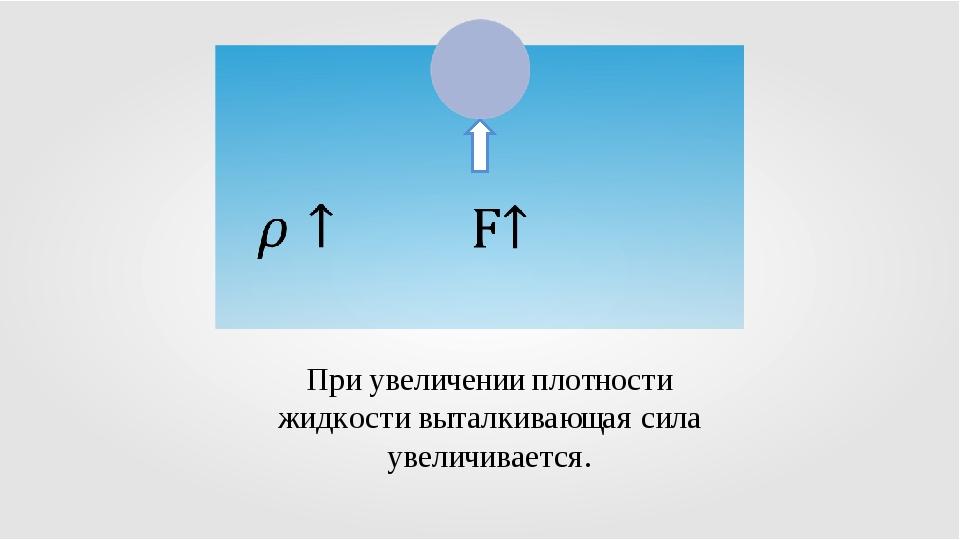 При увеличении плотности жидкости выталкивающая сила увеличивается.