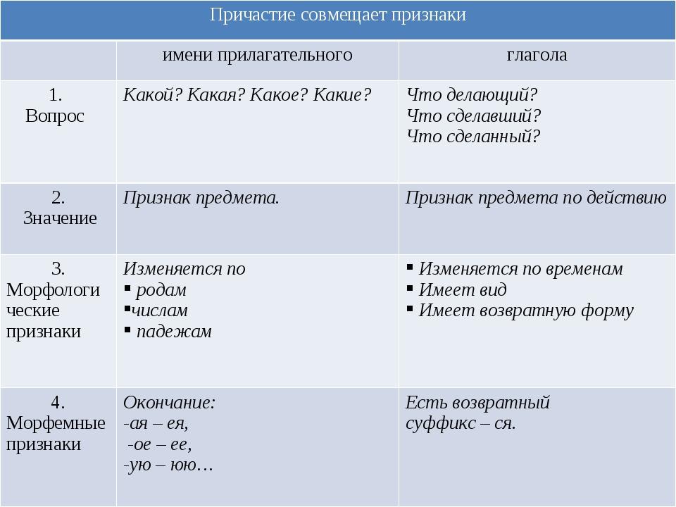 Причастие совмещает признаки имени прилагательногоглагола 1. ВопросКакой?...