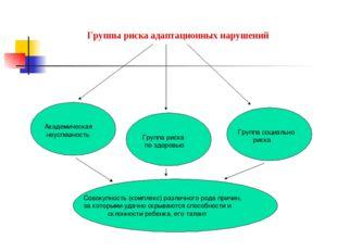 Группы риска адаптационных нарушений Академическая неуспешность Группа риска