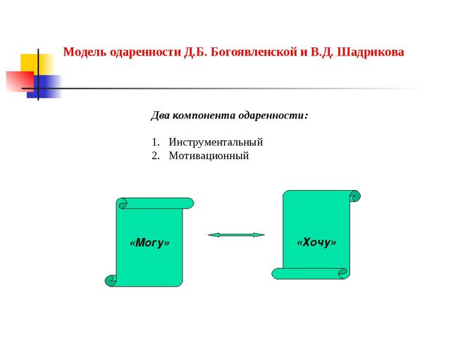 Модель одаренности Д.Б. Богоявленской и В.Д. Шадрикова «Могу» «Хочу» Два комп...
