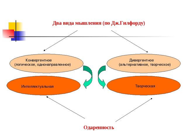 Два вида мышления (по Дж.Гилфорду) Конвергентное (логическое, однонаправленно...