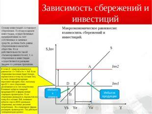 Зависимость сбережений и инвестиций Макроэкономическое равновесие: взаимосвя
