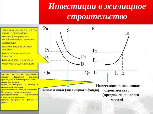 Инвестиции в жилищное строительство Спрос на жильё (на Рис. 6.1. это кривая D...