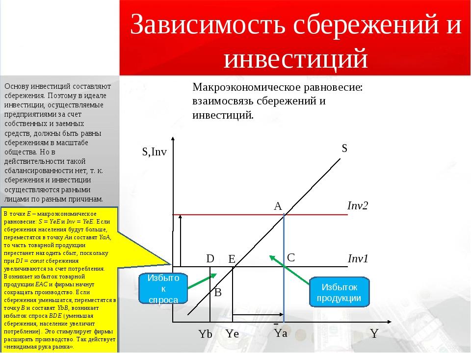 Зависимость сбережений и инвестиций Макроэкономическое равновесие: взаимосвя...