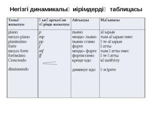Негізгі динамикалық иірімдердің таблицасы Толық жазылуы Қысқартылған түрінде