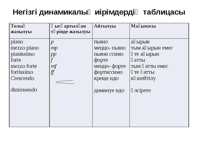 Негізгі динамикалық иірімдердің таблицасы Толық жазылуы Қысқартылған түрінде...