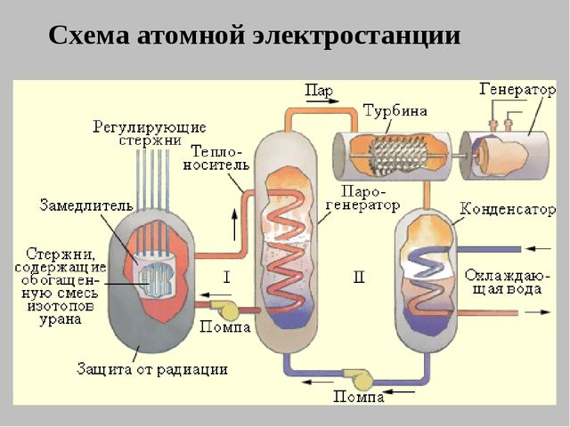 Схема атомной электростанции