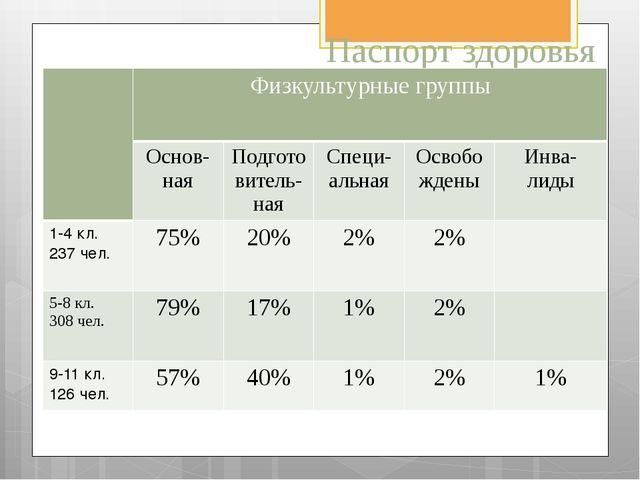 Паспорт здоровья учащихся школы Физкультурные группы Основ-ная Подготовитель-...