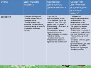 Этапы Деятельность педагога Совместная деятельностьдетей и педагога. Совмест