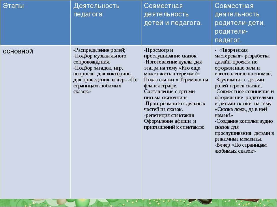 Этапы Деятельность педагога Совместная деятельностьдетей и педагога. Совмест...
