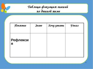 Таблица-фиксация знаний по данной теме Понятие Знаю Хочу узнать Узнал Рефлек