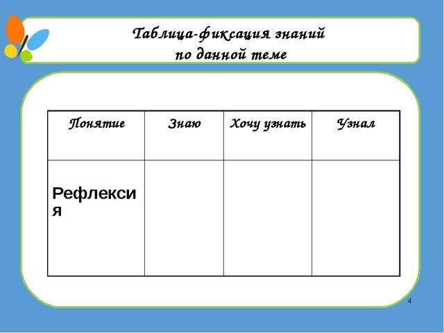Таблица-фиксация знаний по данной теме Понятие Знаю Хочу узнать Узнал Рефлек...