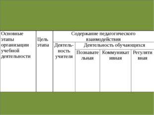 Основные этапы организации учебной деятельности Цель этапа Содержание педаго
