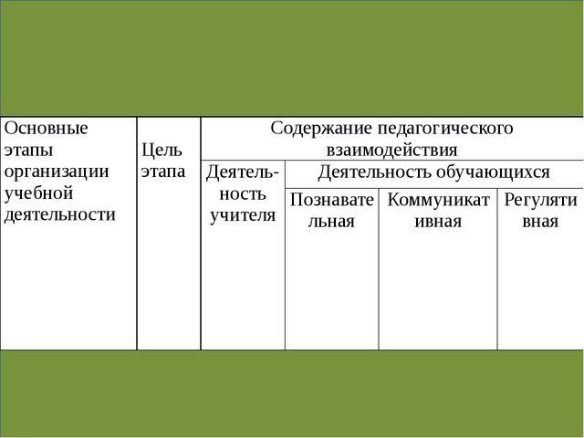 Основные этапы организации учебной деятельности Цель этапа Содержание педаго...