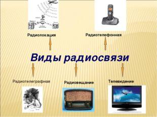 Виды радиосвязи Радиотелеграфная Радиовещание Телевидение Радиолокация Радио