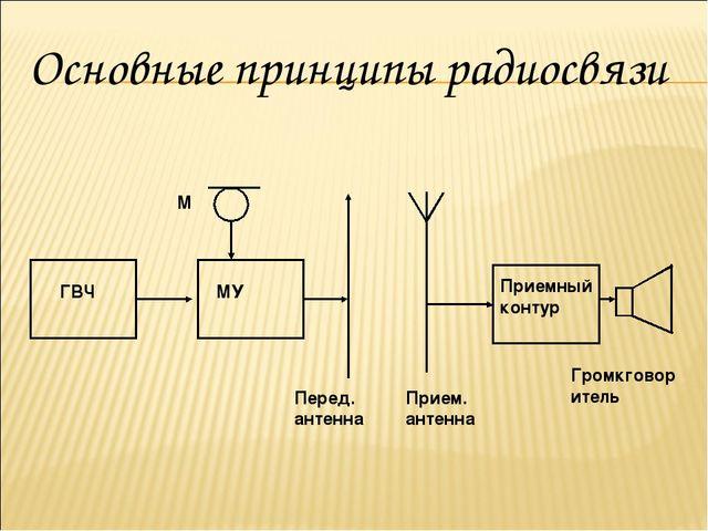 ГВЧ МУ М Перед. антенна Прием. антенна Приемный контур Громкговоритель Основн...